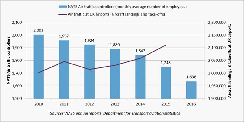 Graph: how NATS staffing has fallen as flights have increased